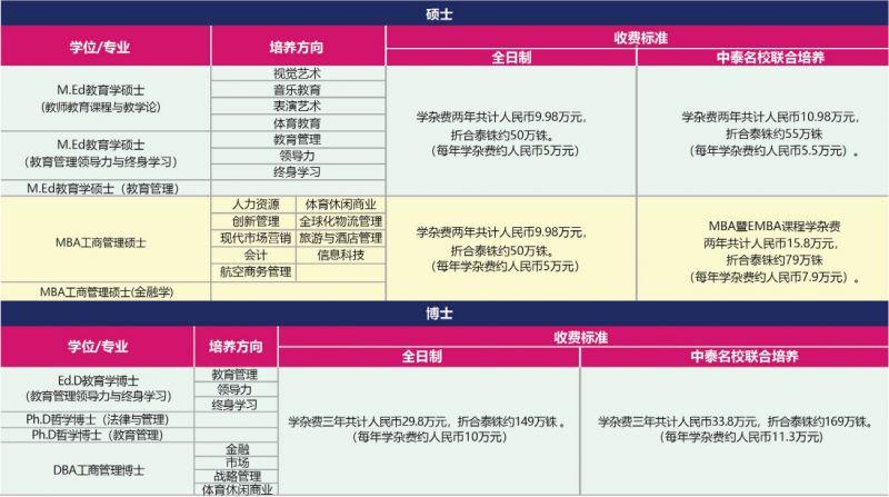 泰国格乐大学DBA工商管理博士招生简章